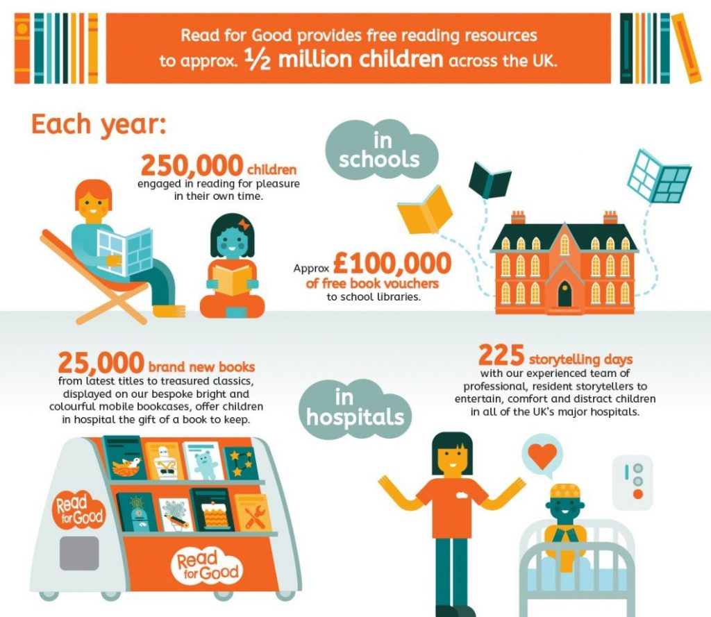 An infographic showing the impact of Read for Good's work.